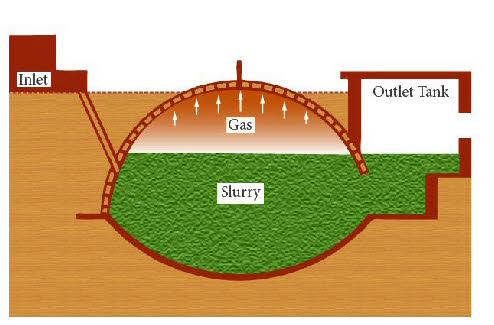 Vijaya Industries: Bio Gas